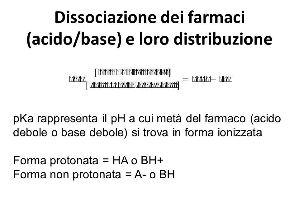 Dissociazione dei farmaci (acido/base) e loro distribuzione