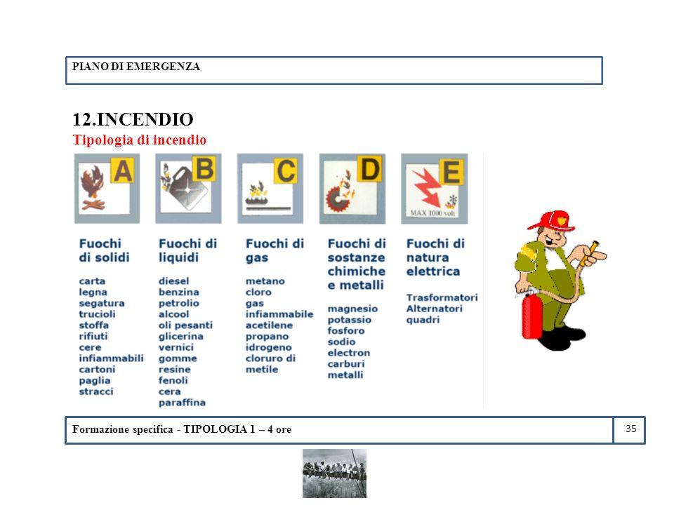 12.INCENDIO Tipologia di incendio PIANO DI EMERGENZA