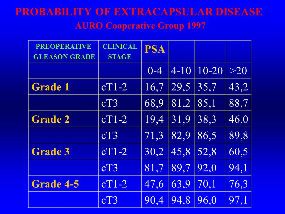 PROBABILITY OF EXTRACAPSULAR DISEASE AURO Cooperative Group 1997