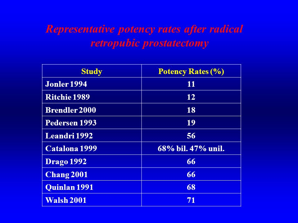 Representative potency rates after radical retropubic prostatectomy