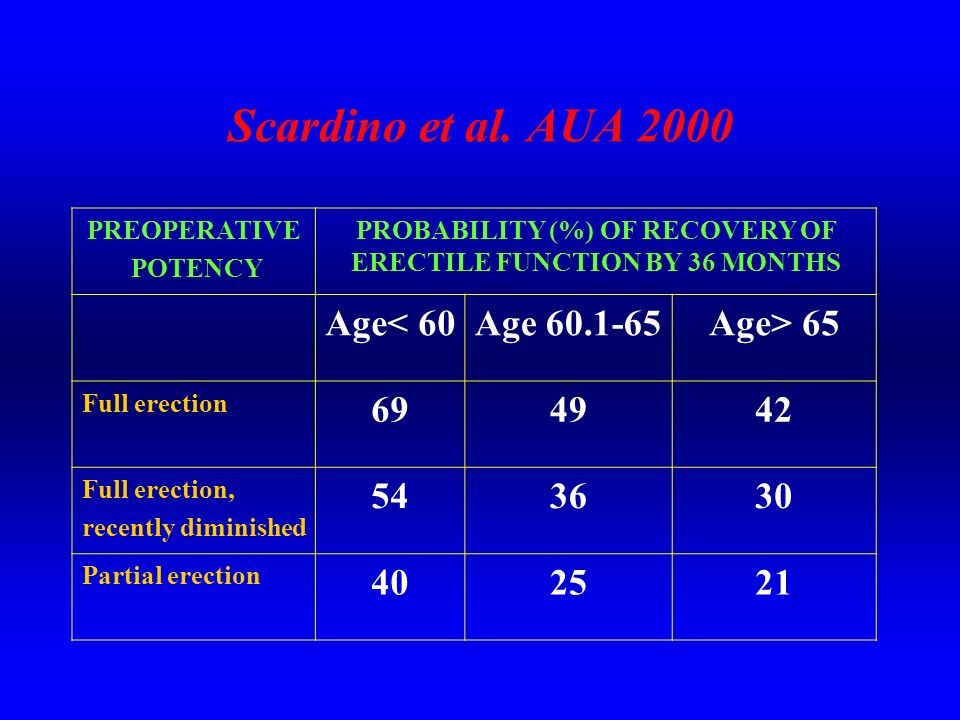 PROBABILITY (%) OF RECOVERY OF ERECTILE FUNCTION BY 36 MONTHS