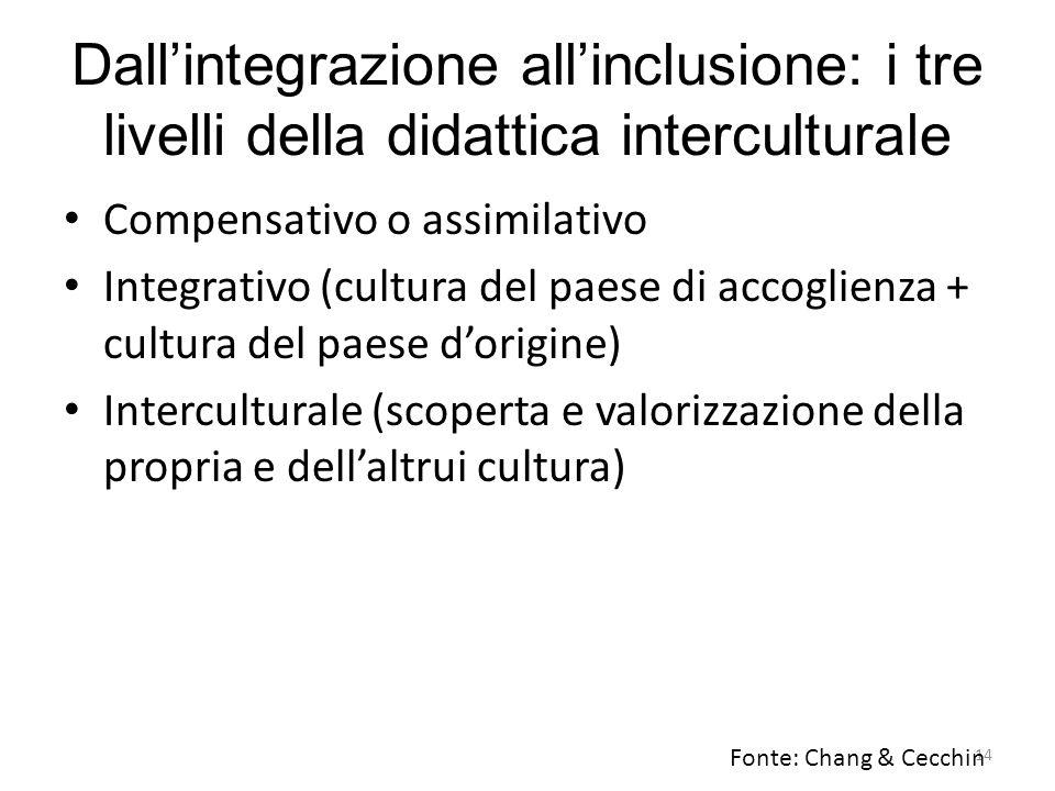 Dall'integrazione all'inclusione: i tre livelli della didattica interculturale