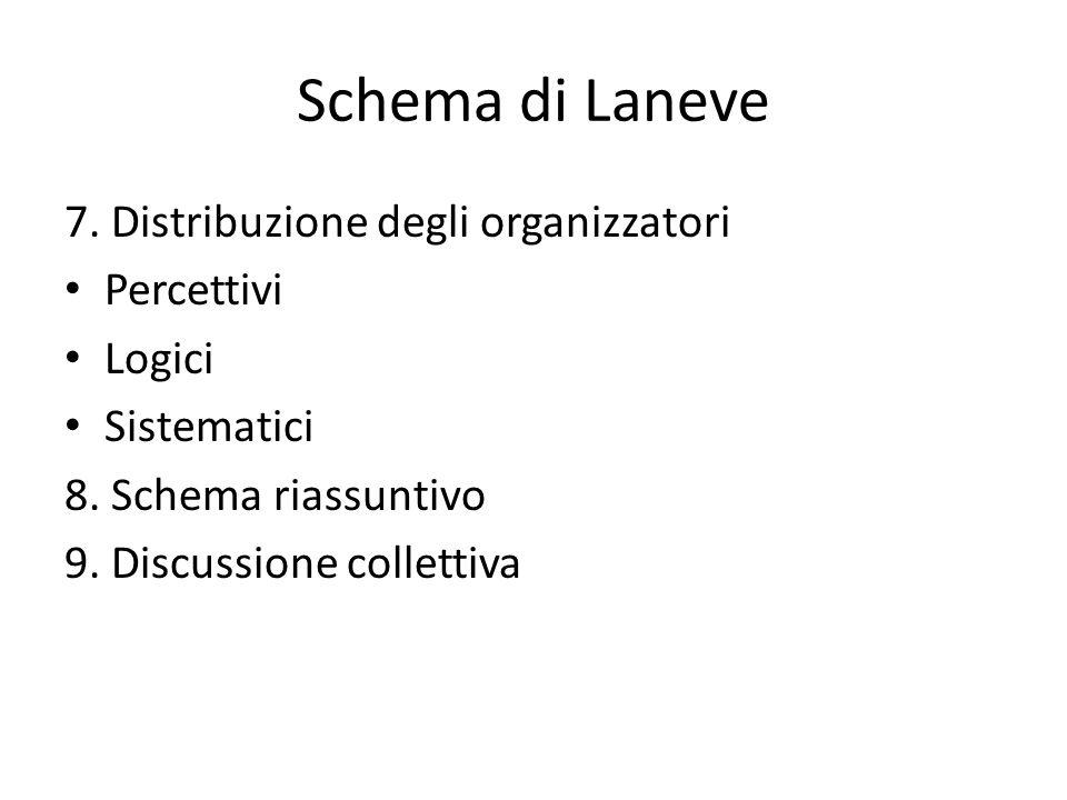 Schema di Laneve 7. Distribuzione degli organizzatori Percettivi