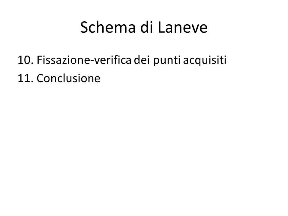 Schema di Laneve 10. Fissazione-verifica dei punti acquisiti