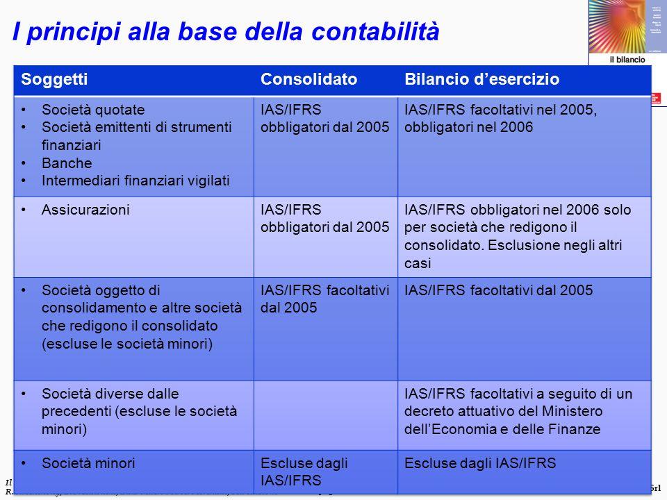 I principi alla base della contabilità