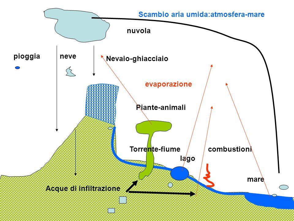 Scambio aria umida:atmosfera-mare