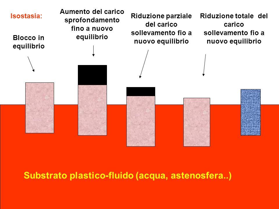 Substrato plastico-fluido (acqua, astenosfera..)
