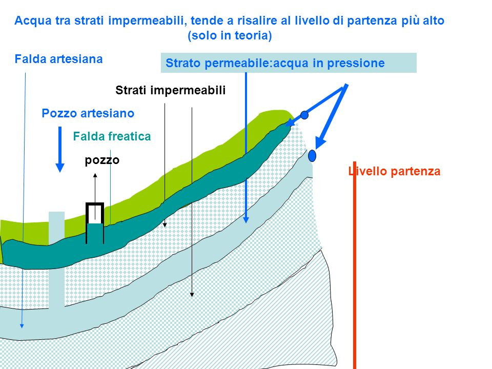 Acqua tra strati impermeabili, tende a risalire al livello di partenza più alto (solo in teoria)