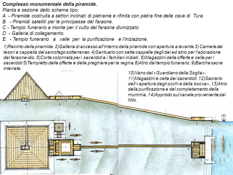 Complesso monumentale della piramide.