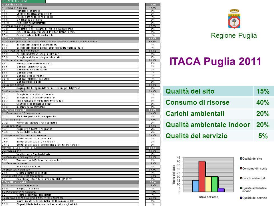 ITACA Puglia 2011 Regione Puglia Qualità del sito 15%