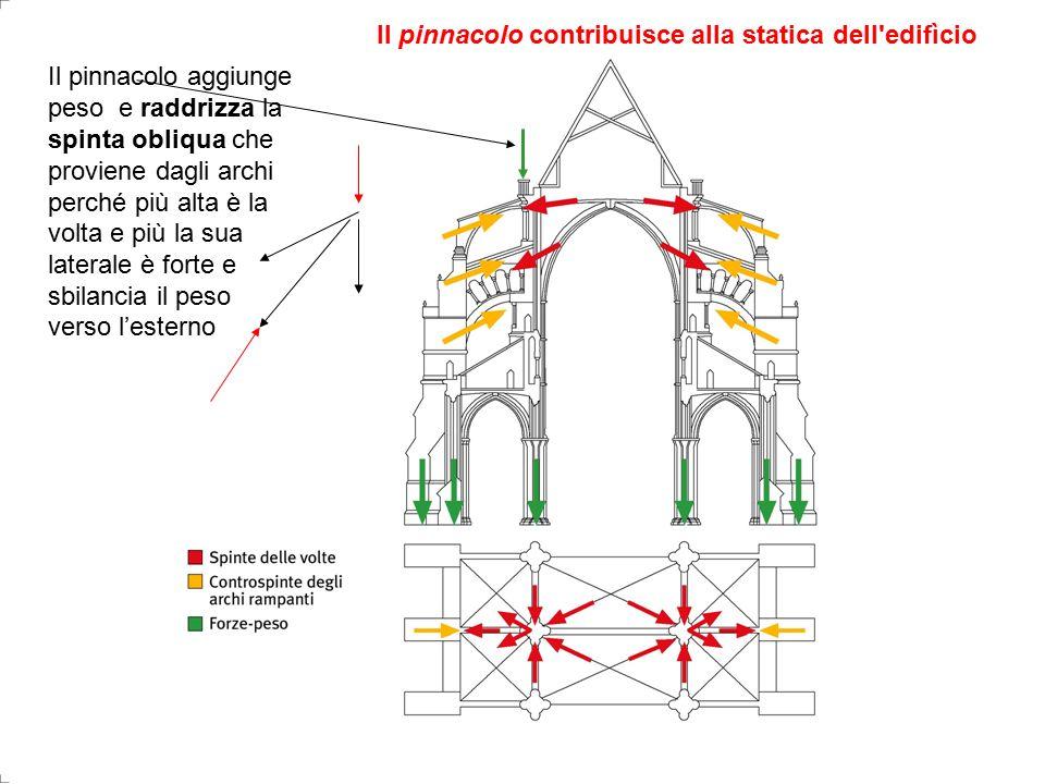 Il pinnacolo contribuisce alla statica dell edifìcio