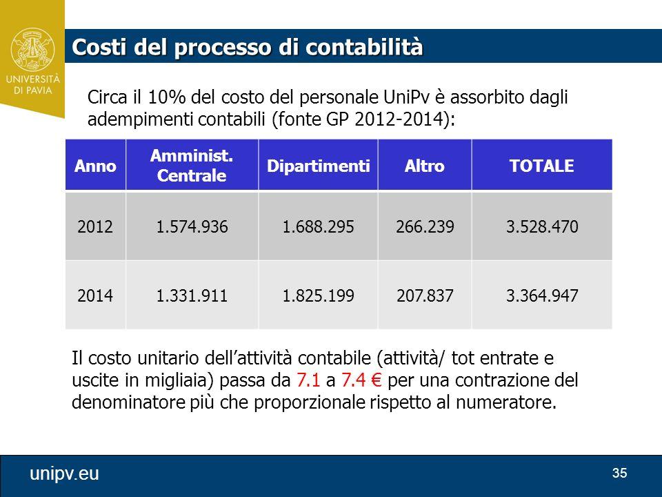 Costi del processo di contabilità