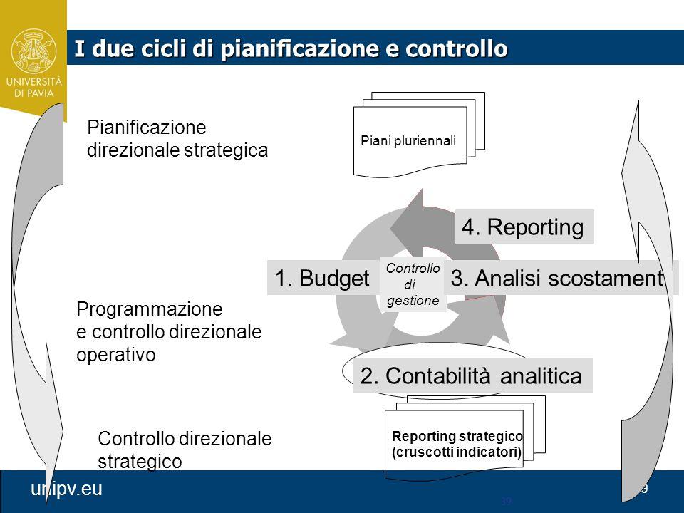 I due cicli di pianificazione e controllo