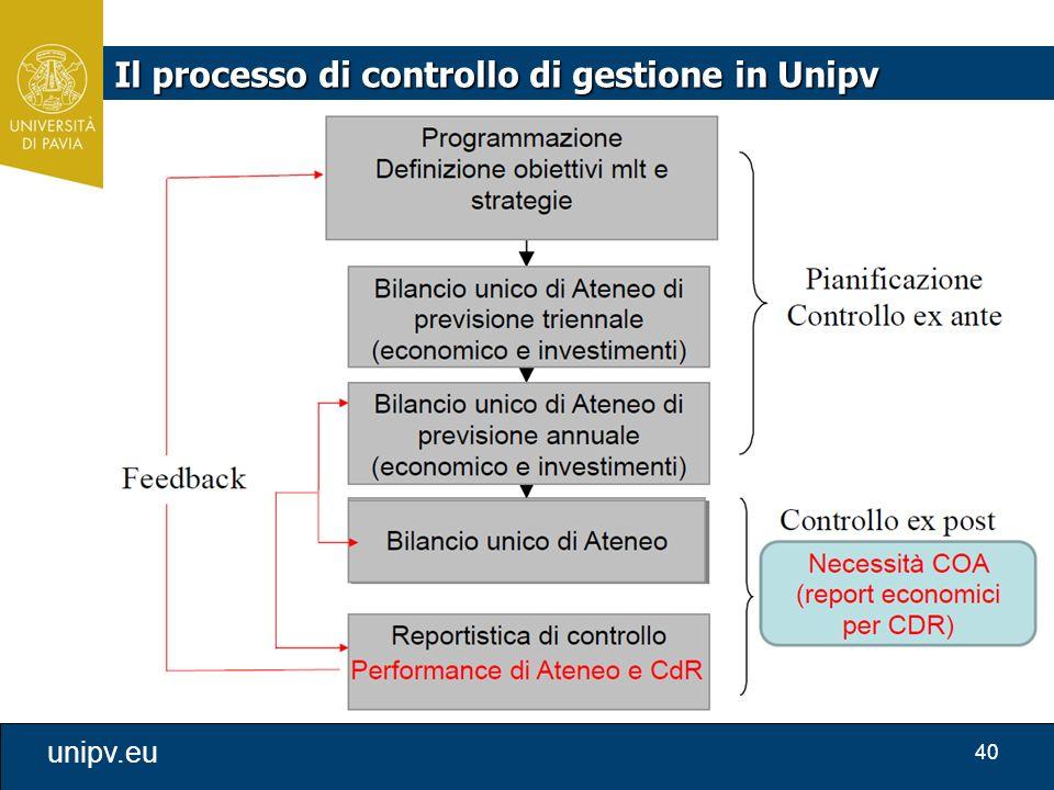 Il processo di controllo di gestione in Unipv