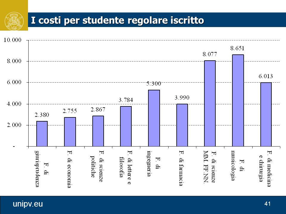 I costi per studente regolare iscritto