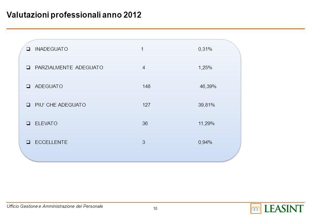 Valutazioni professionali anno 2012