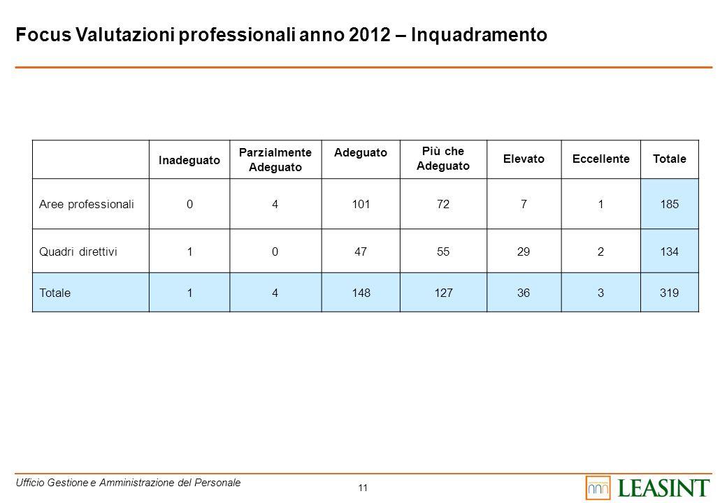 Focus Valutazioni professionali anno 2012 – Inquadramento