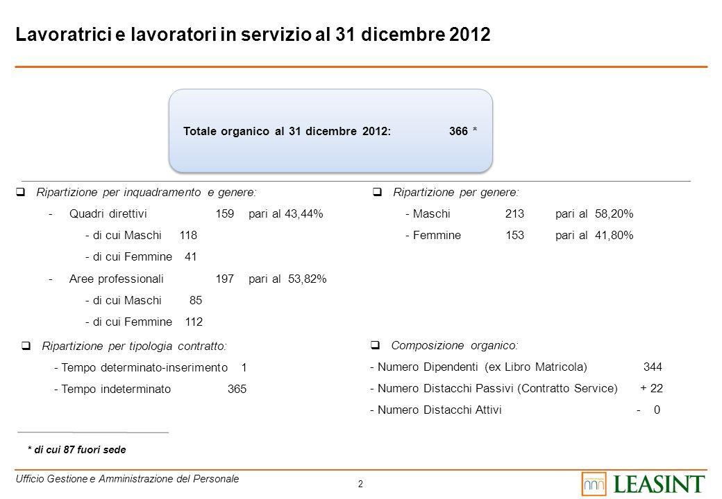 Totale organico al 31 dicembre 2012: 366 *
