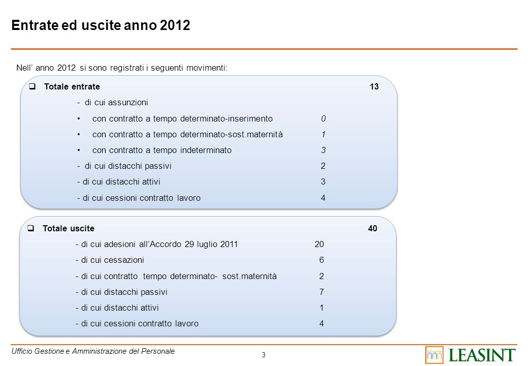 Entrate ed uscite anno 2012 Nell' anno 2012 si sono registrati i seguenti movimenti: Totale entrate 13.