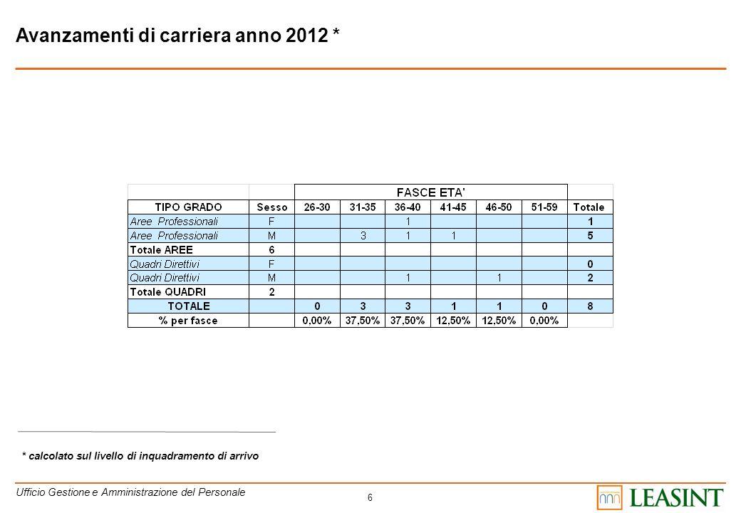 Avanzamenti di carriera anno 2012 *