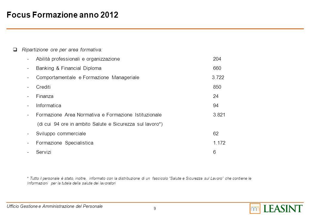 Focus Formazione anno 2012 Ripartizione ore per area formativa: