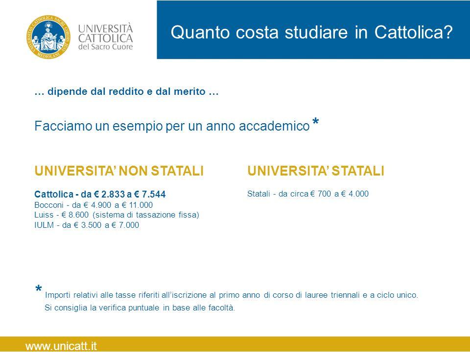 Quanto costa studiare in Cattolica