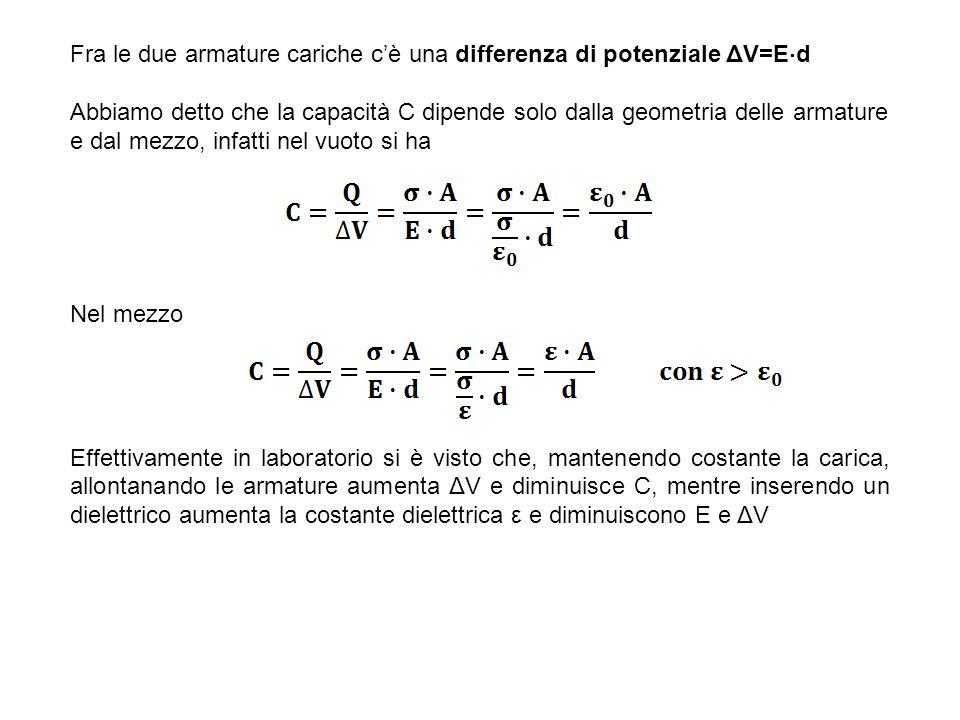Fra le due armature cariche c'è una differenza di potenziale ΔV=Ed