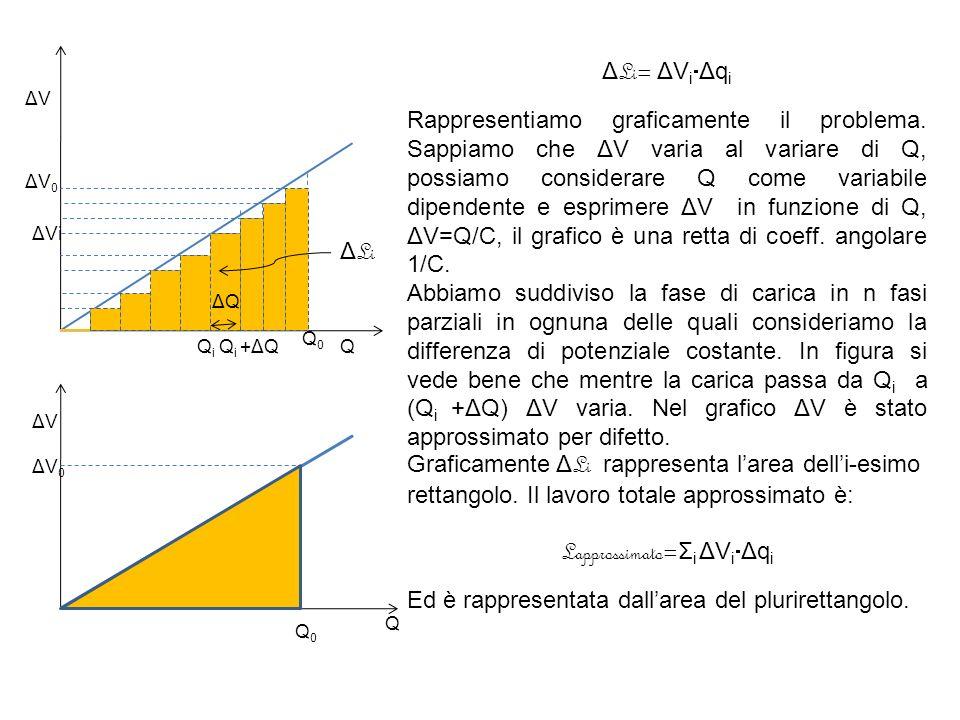 Lapprossimato=Σi ΔViΔqi