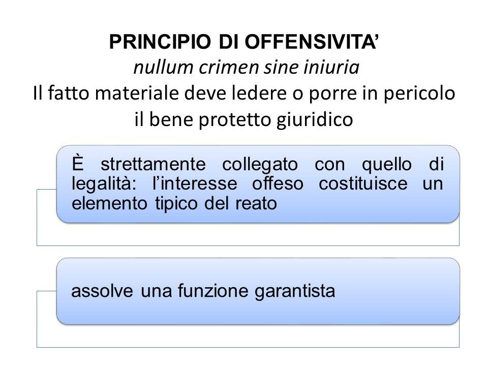 PRINCIPIO DI OFFENSIVITA' nullum crimen sine iniuria Il fatto materiale deve ledere o porre in pericolo il bene protetto giuridico