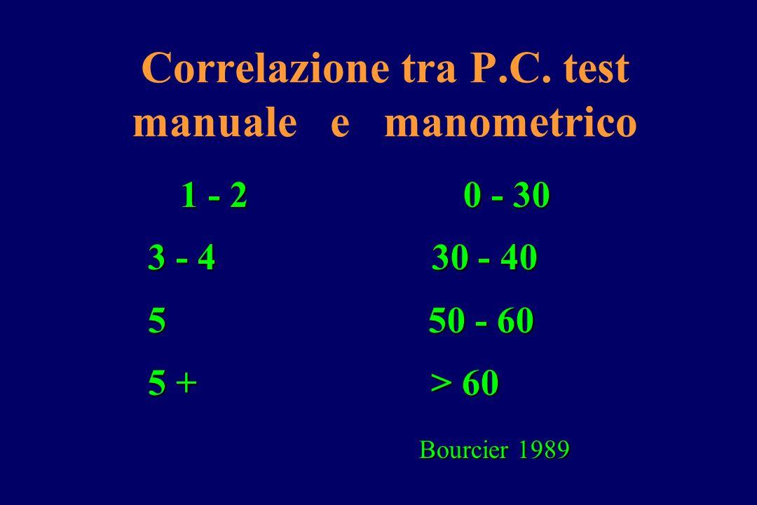 Correlazione tra P.C. test manuale e manometrico