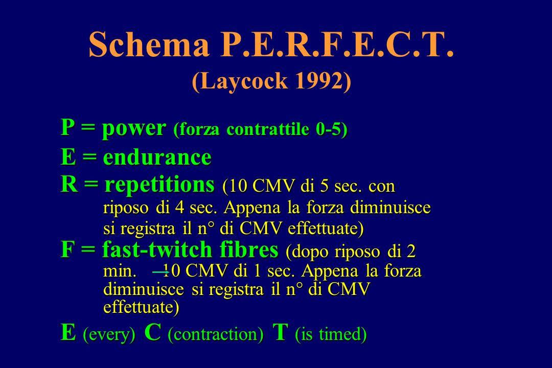 Schema P.E.R.F.E.C.T. (Laycock 1992)