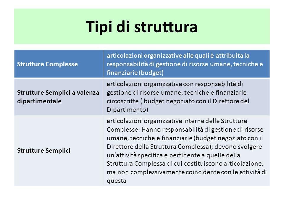 Tipi di struttura Strutture Complesse