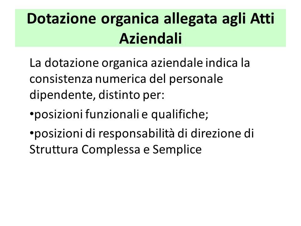 Dotazione organica allegata agli Atti Aziendali