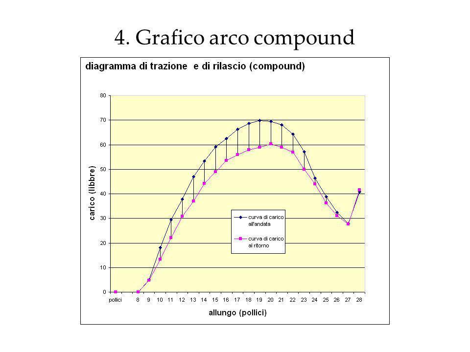 4. Grafico arco compound