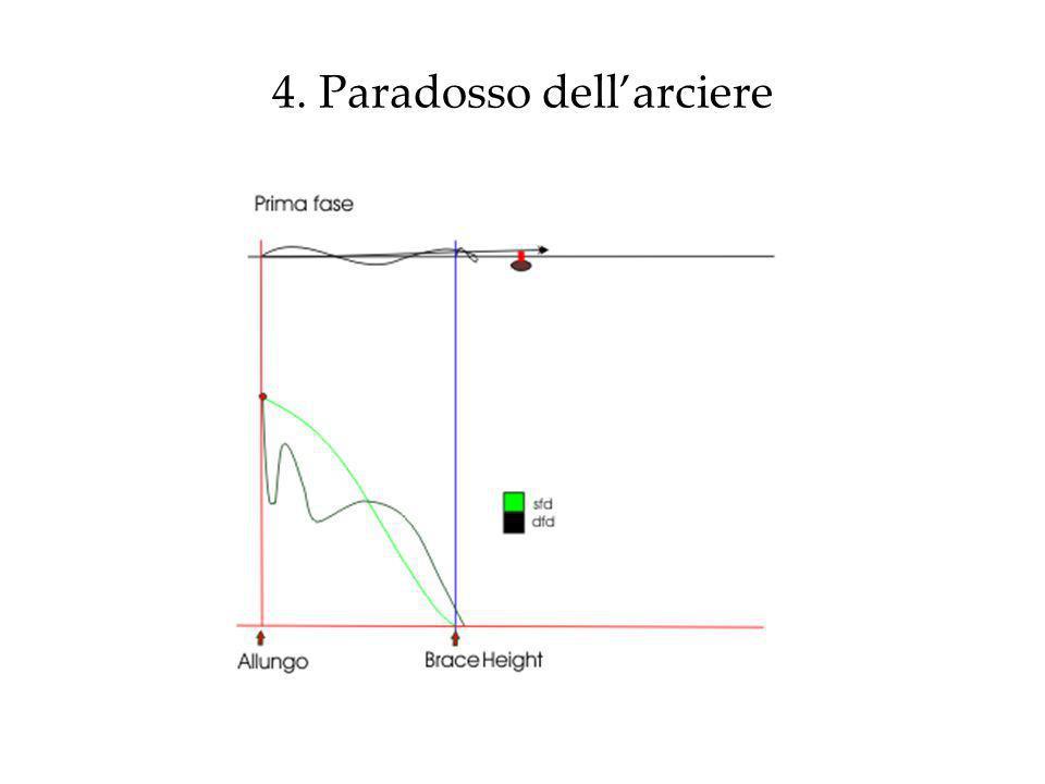 4. Paradosso dell'arciere