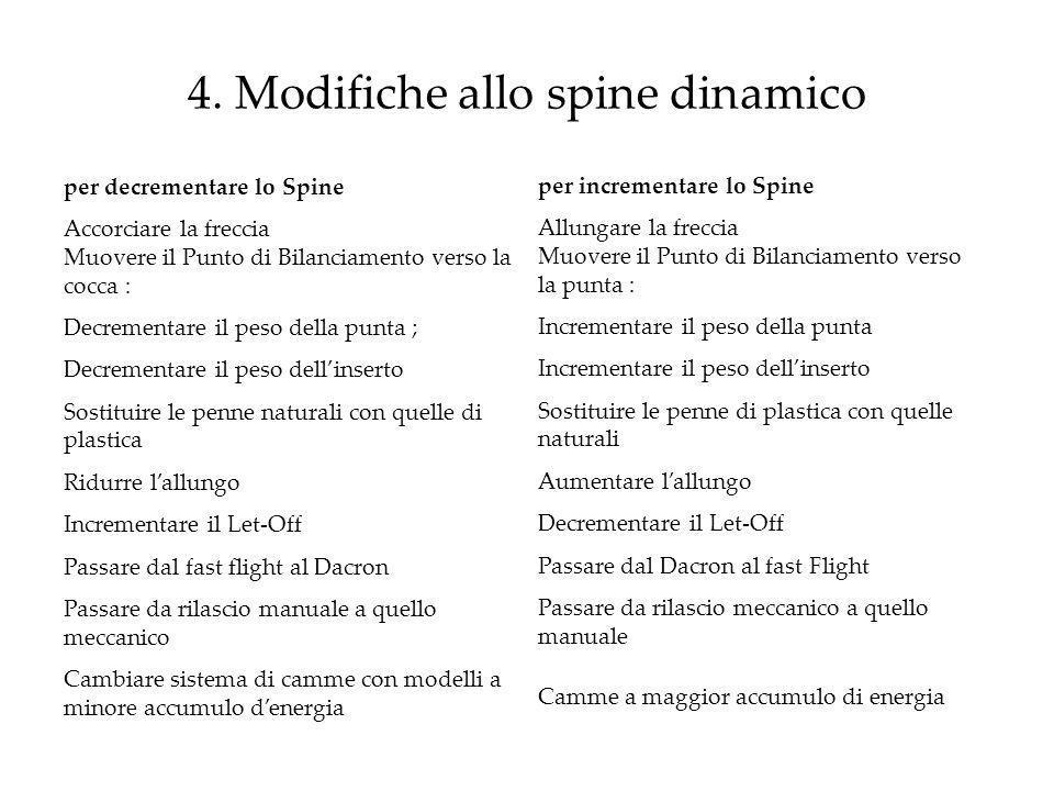 4. Modifiche allo spine dinamico