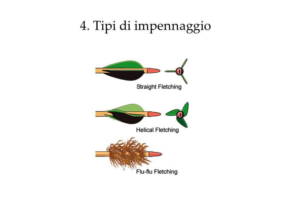4. Tipi di impennaggio