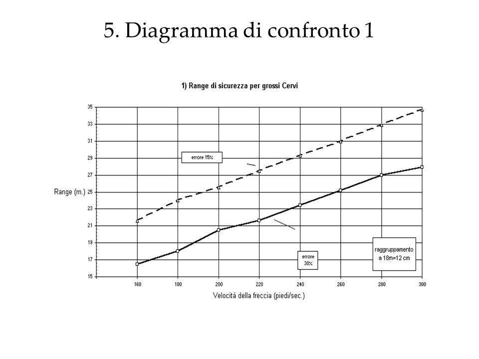 5. Diagramma di confronto 1