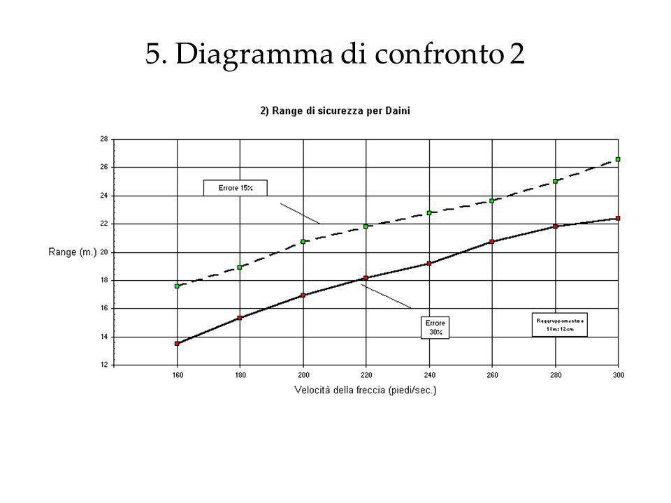5. Diagramma di confronto 2