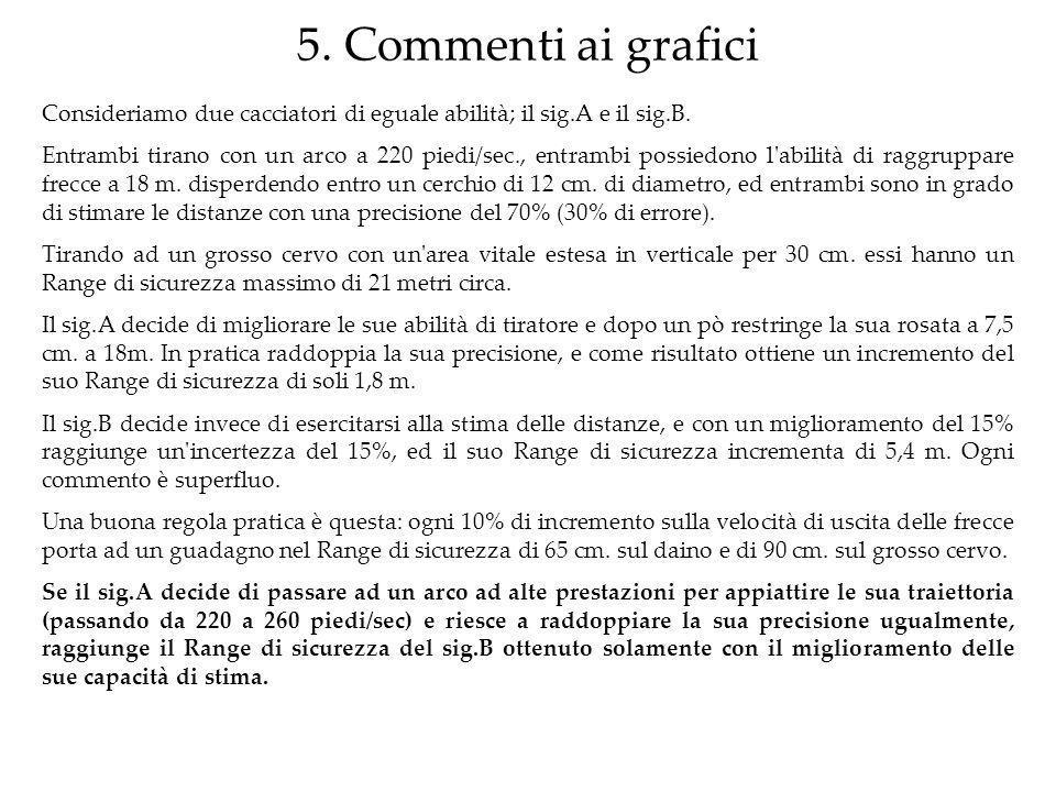 5. Commenti ai grafici Consideriamo due cacciatori di eguale abilità; il sig.A e il sig.B.