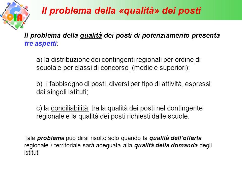 Il problema della «qualità» dei posti