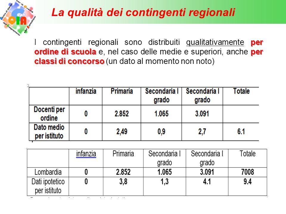 La qualità dei contingenti regionali