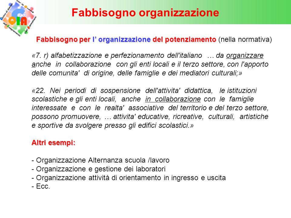 Fabbisogno organizzazione