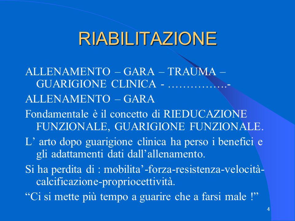 RIABILITAZIONE ALLENAMENTO – GARA – TRAUMA – GUARIGIONE CLINICA - …………….- ALLENAMENTO – GARA.