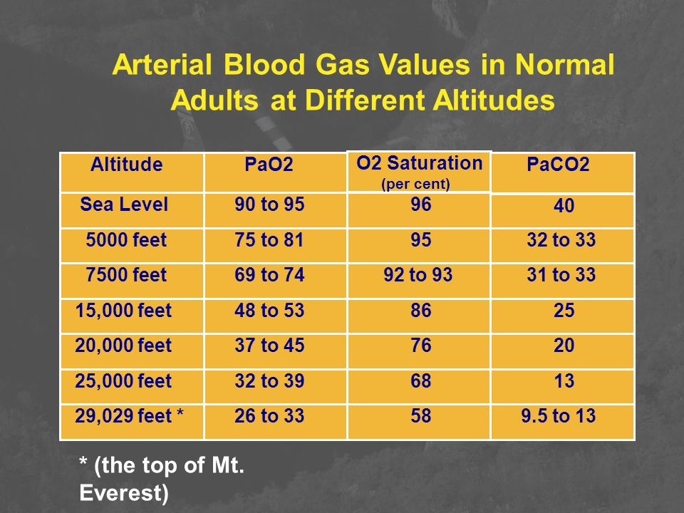 Arterial Blood Gas Values in Normal Adults at Different Altitudes