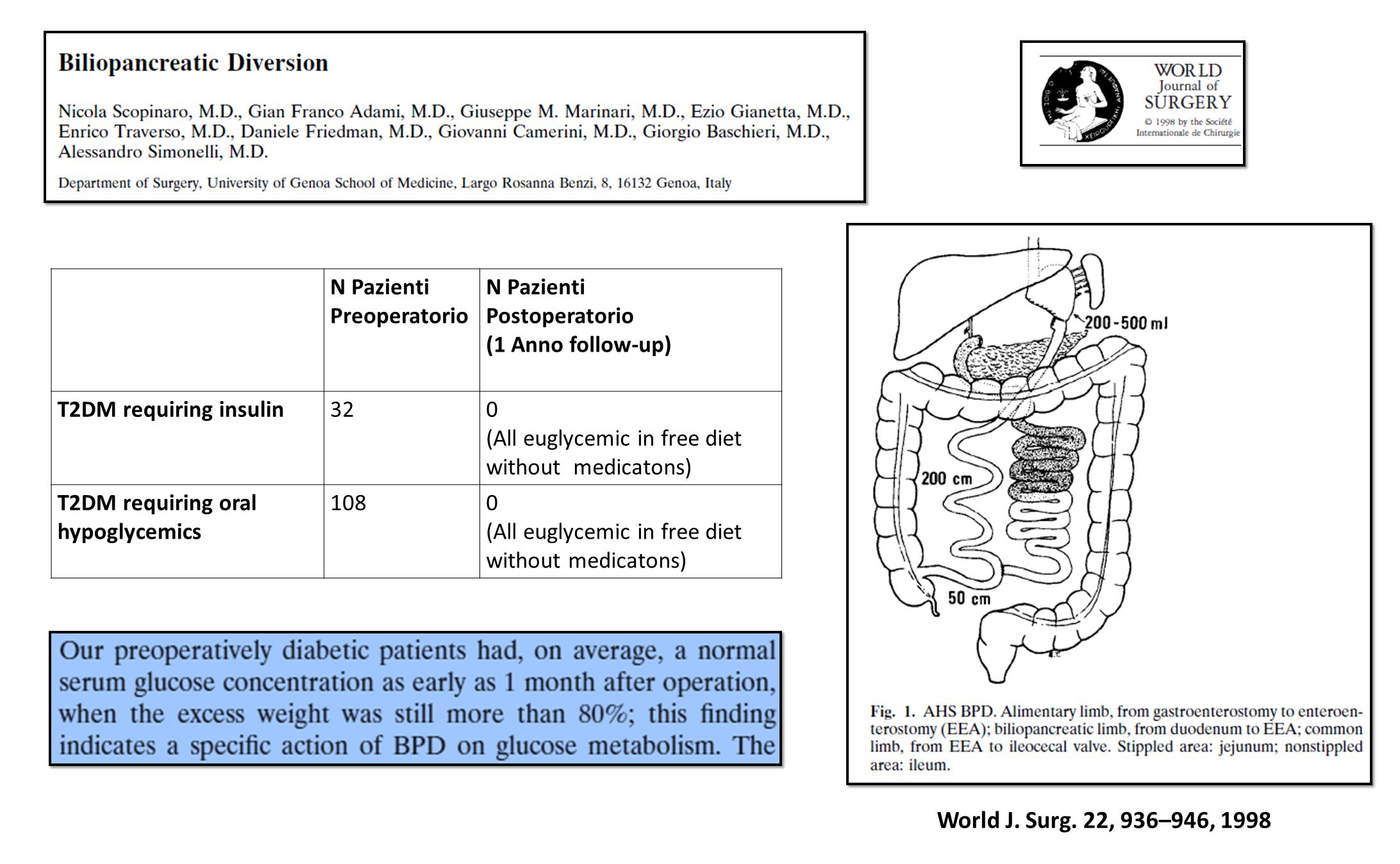 World J. Surg. 22, 936–946, 1998 N Pazienti Preoperatorio