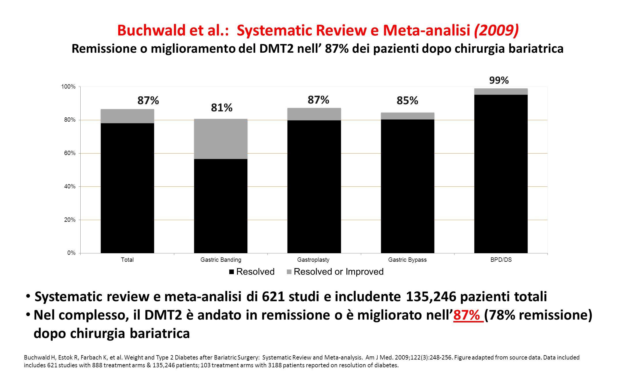 Buchwald et al.: Systematic Review e Meta-analisi (2009) Remissione o miglioramento del DMT2 nell' 87% dei pazienti dopo chirurgia bariatrica
