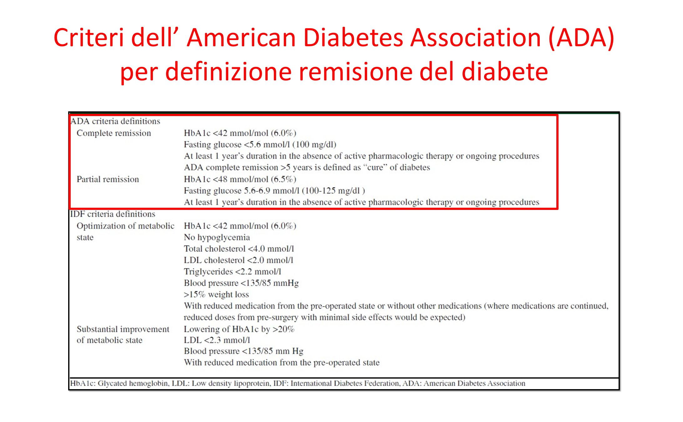 Criteri dell' American Diabetes Association (ADA) per definizione remisione del diabete