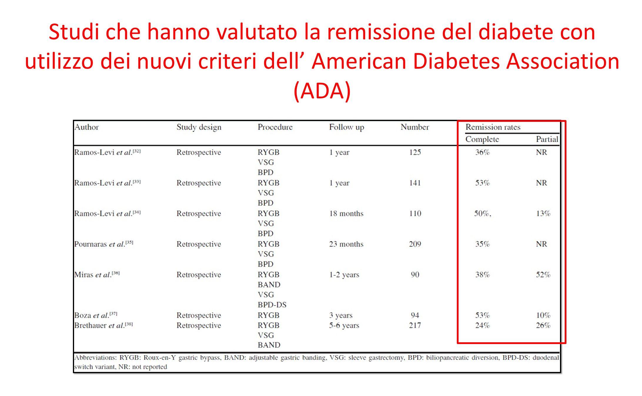 Studi che hanno valutato la remissione del diabete con utilizzo dei nuovi criteri dell' American Diabetes Association (ADA)