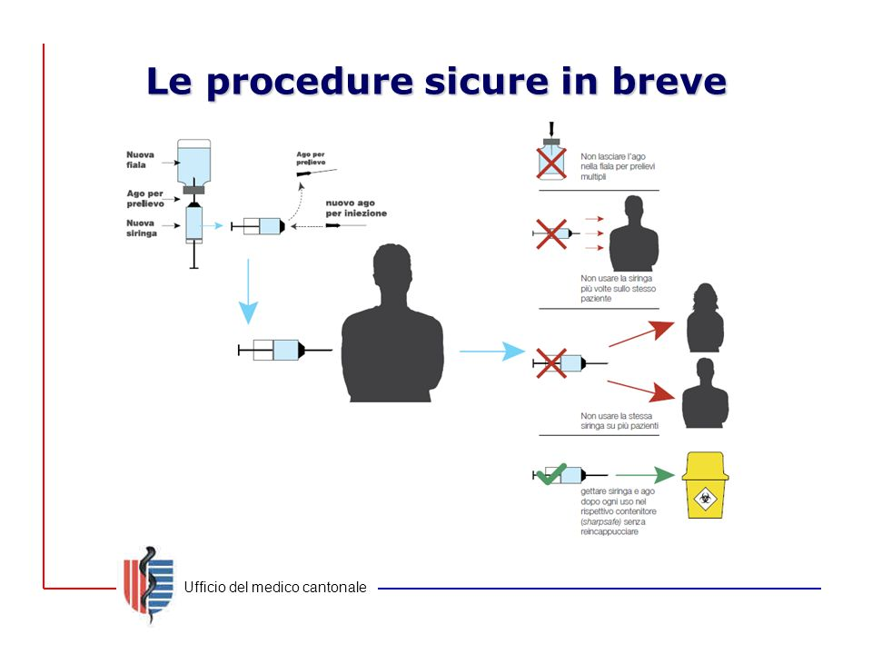 Le procedure sicure in breve